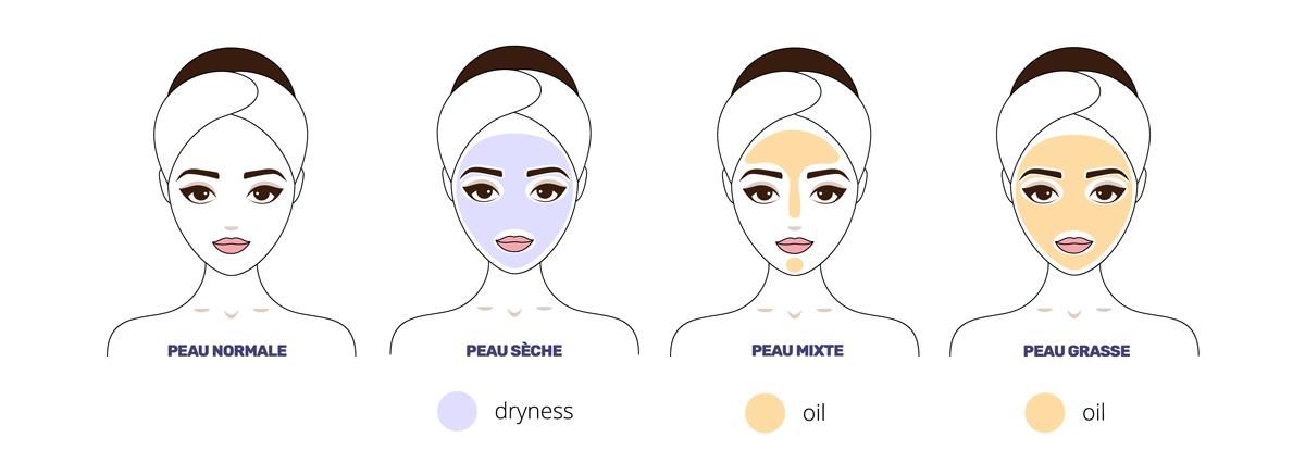 différentes types de peau